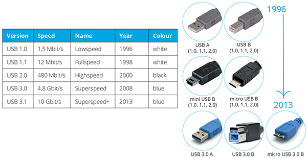 guide to usb types of connecters